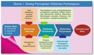 strategi peningkatan efektivitas pemb
